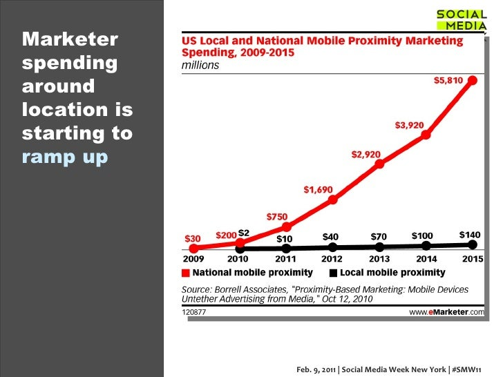 Marketer spending around location is starting to  ramp up