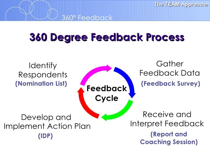 Feedback Orientation Template