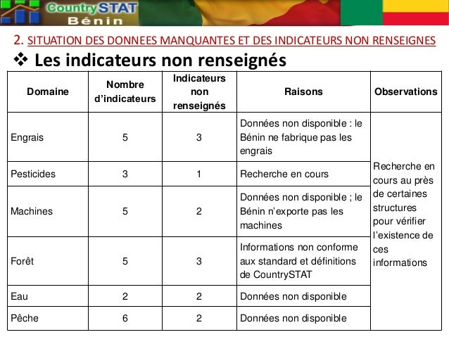 2. SITUATION DES DONNEES MANQUANTES ET DES INDICATEURS NON RENSEIGNES  Les indicateurs non renseignés Domaine Nombre d'in...