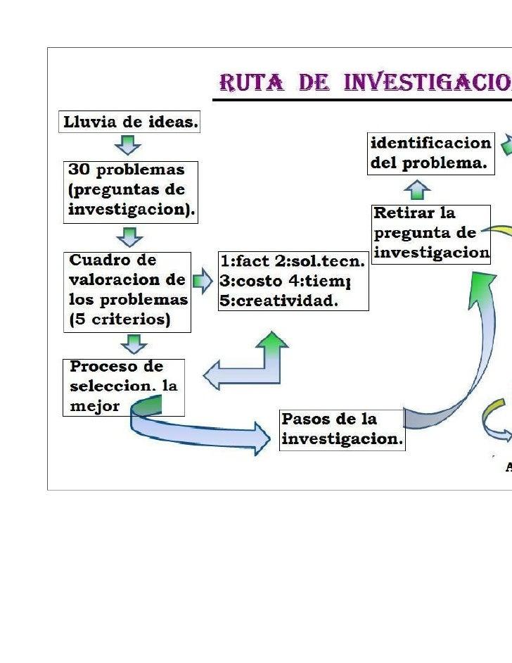 La ruta de la investigación