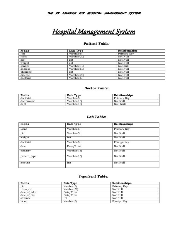 Hospital management system database design the er diagram for hospital management system hospital management system patient table fields data type ccuart Choice Image