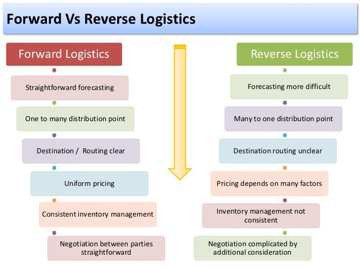 reverse logistics More precisely, reverse logistics is the process of moving goods from their typical final destination for  by karen hawks, vp supply chain practice, navesink.