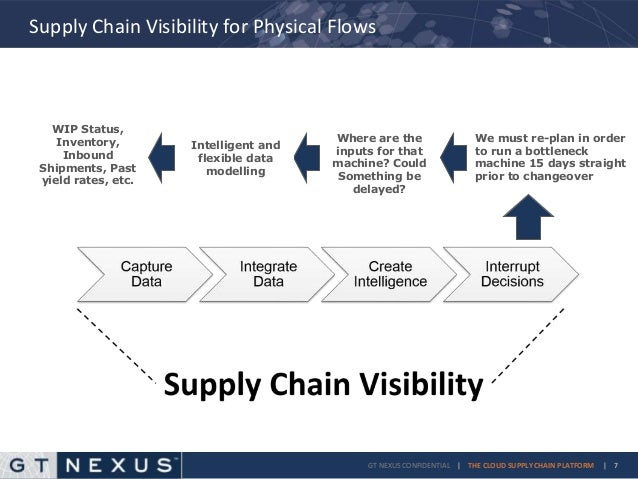 Supply Chain Visibility: Can You See Me Now?