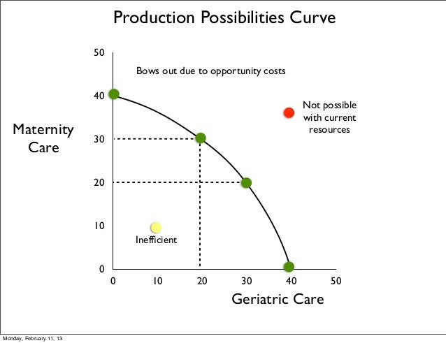 Production Possibilities Curve                          50                                   Bows out due to opportunity c...