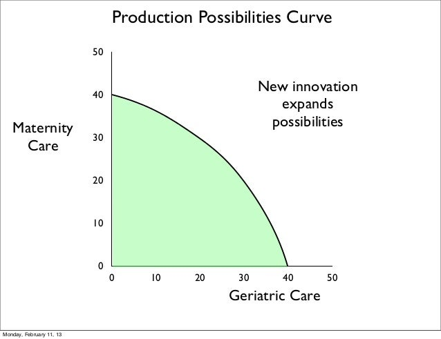 Production Possibilities Curve                          50                          40                                    ...
