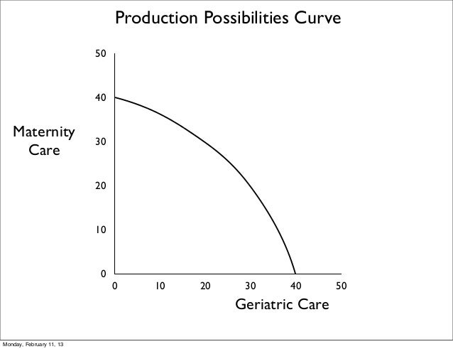 Production Possibilities Curve                          50                          40   Maternity                        ...