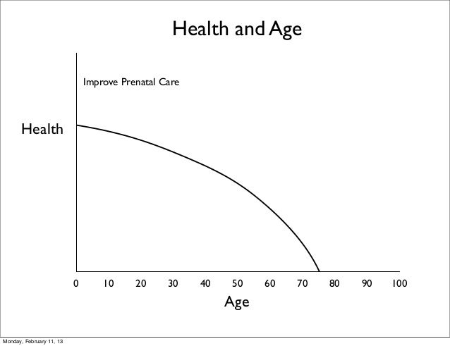 Health and Age                              Improve Prenatal Care      Health                          0       10     20  ...