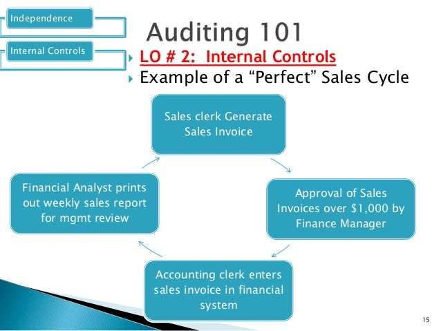a sales audit to evaluate the effectiveness of the sales processes in the organization Evaluating sales force performance - evaluating apptivo - complex sales processes can be made role of sales design sales organization develop sales force.