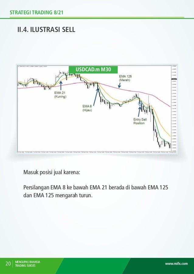 STRATEGI TRADING 8/21 II.5. ILUSTRASI PASS MENGUPAS RAHASIA TRADING SUKSES 21 GBPJPY.m H1