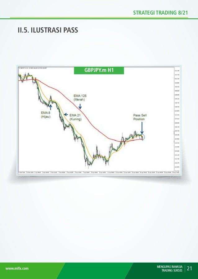 STRATEGI TRADING 8/21 II.6. ILUSTRASI PASS MENGUPAS RAHASIA TRADING SUKSES22 GBPJPY.m H1 Pass posisi Sell karena persilang...