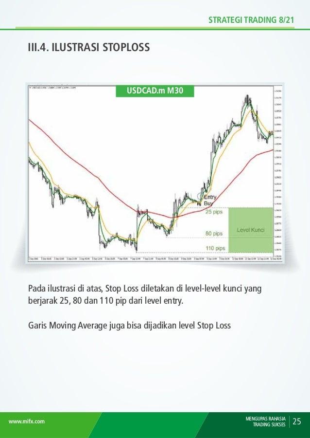 STRATEGI TRADING 8/21 III.5. ILUSTRASI TARGET PROFIT MENGUPAS RAHASIA TRADING SUKSES26 Target profit memakai rasio risk/rew...