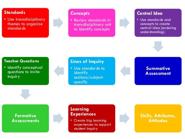 program of inquiry pyp pdf