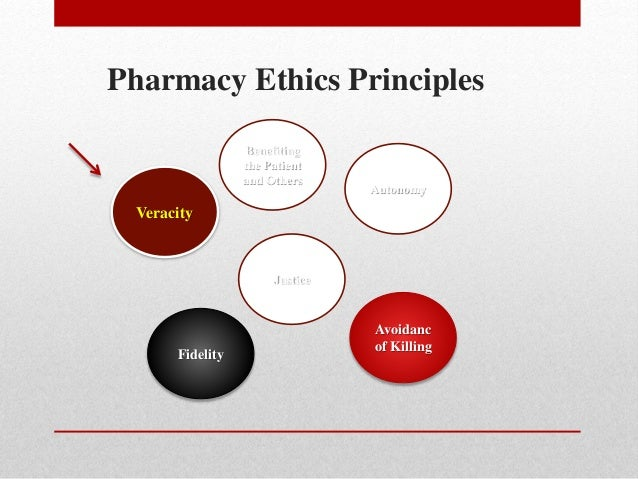 ethical principle of veracity Veracity in nursing veracity definition veracity in the nursing world truth telling has become the basis for most relationships between  now the ethical question is.