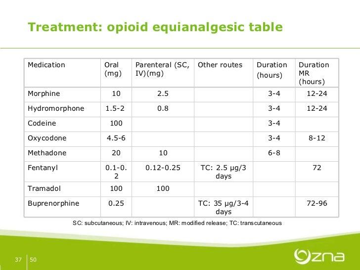 mco 2011 - slide 36 - d. schrijvers - pain control