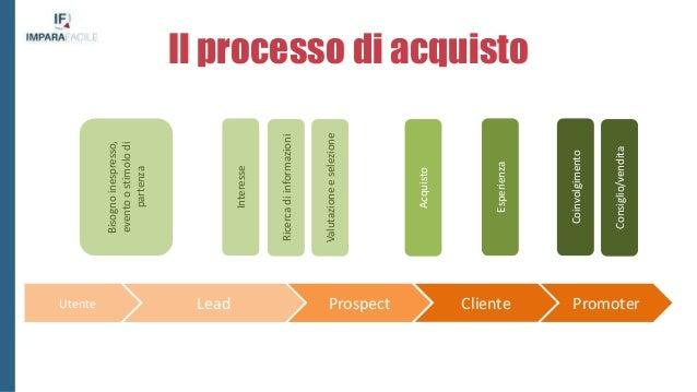 "Le definizioni secondo Hubspot Cosa significa ""Lead""? ""A lead is a person who has indicated interest in your company's pro..."