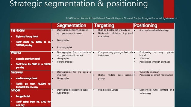 bharat matrimony segmentation and positioning View jaisri chety's profile on segmentation and marketing and positioning the practice within and outside the organization by highlighting the.