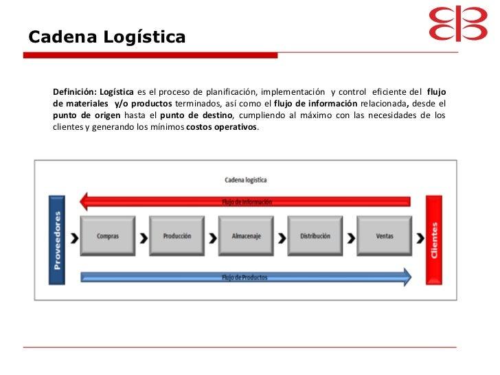 Logistica internacional comercio exterior for Definicion exterior