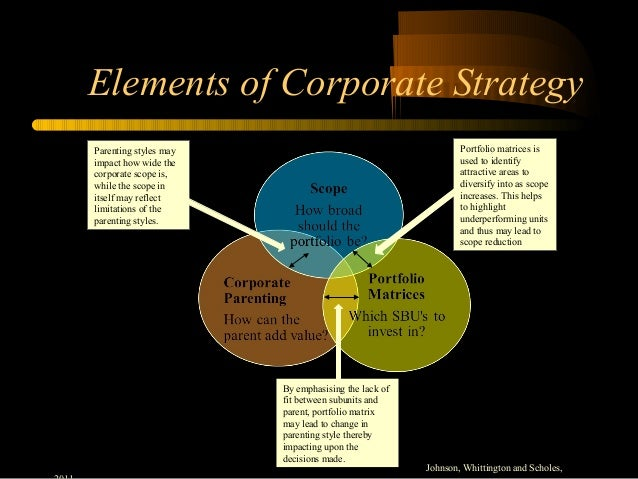 how samsung diversified into different strategic business units Strategic plan for disney name institution strategic business units and these can be further subdivided into 28 categories and are composed of a.