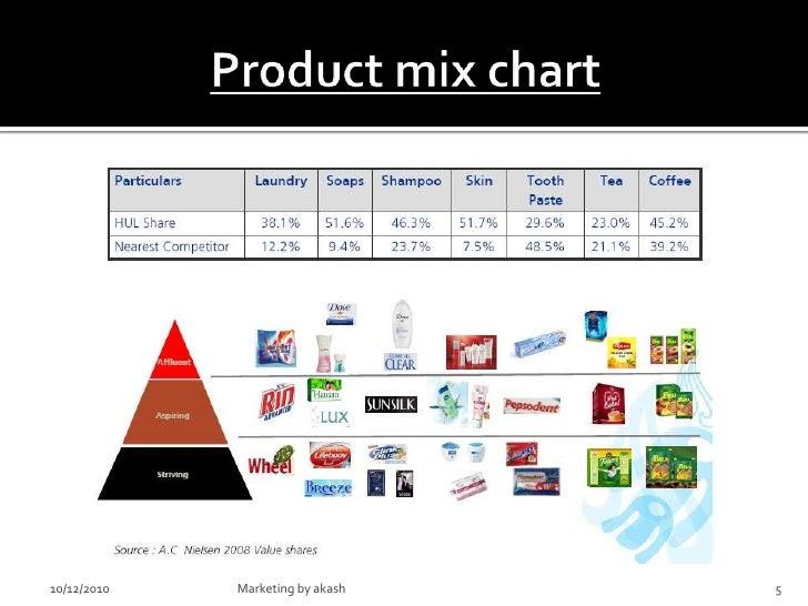product mix chart 5 728?cb=1286851872 product mix chart