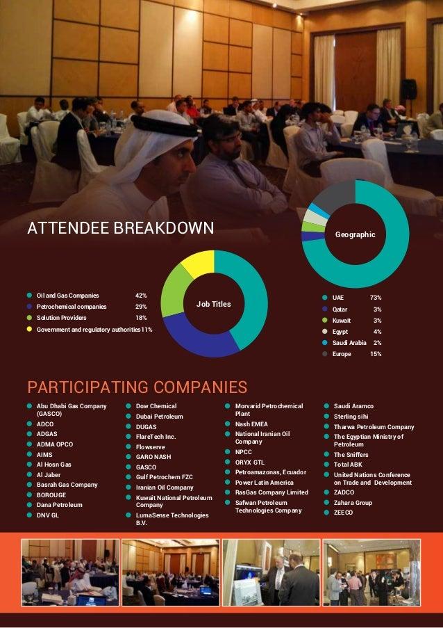 ATTENDEE BREAKDOWN PARTICIPATING COMPANIES UAE 73% Qatar 3% Kuwait 3% Egypt 4%  Saudi Arabia 2% Europe 15% Geo...
