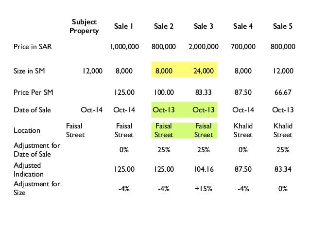 Adjustment for Date of Sale 0% 25% 25% 0% 25% Adjusted Indication 125.00 125.00 104.16 87.50 83.34 Subject Property Sale 1...