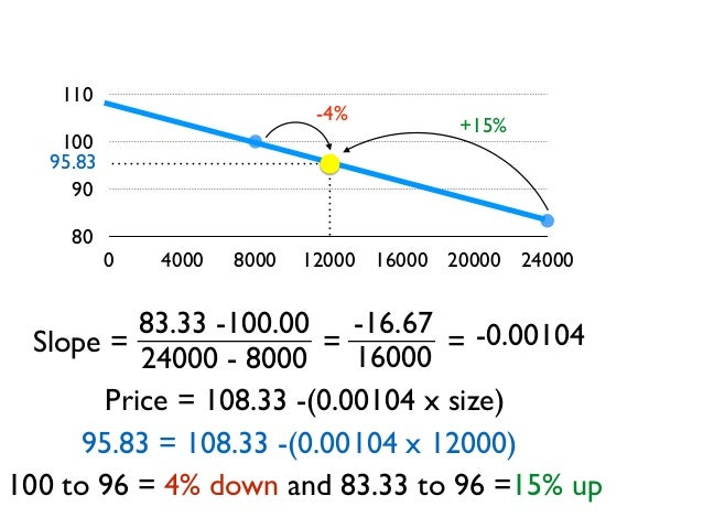 80 90 100 110 0 4000 8000 12000 16000 20000 24000 Slope = 83.33 -100.00 24000 - 8000 -0.00104-16.67 16000 = = Price = 108....