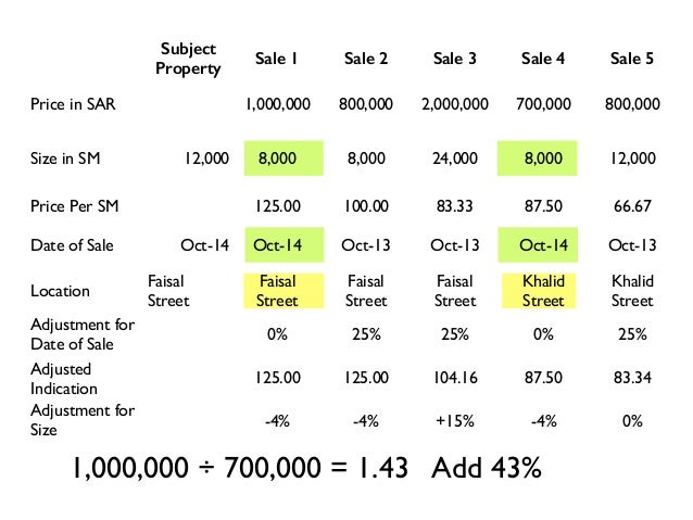 Adjustment for Date of Sale 0% 25% 25% 0% 25% Adjusted Indication 125.00 125.00 104.16 87.50 83.34 Adjustment for Size -4%...