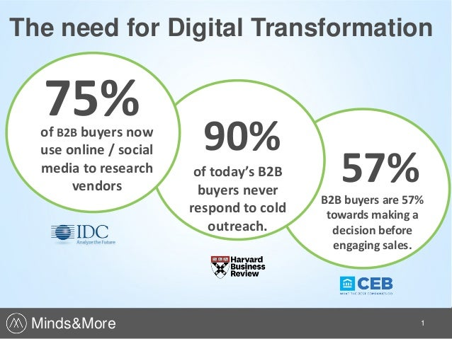 1 75%of B2B buyers now use online / social media to research vendors The need for Digital Transformation 90% of today's B2...
