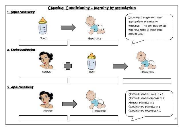 Classical conditioning application advanced placement psychology.