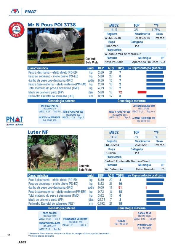 32 PNAT Mr N Pous POI 3738 Luter NF iABCZ iABCZ Registro Registro Proprietário Proprietário Fazenda Fazenda Característica...