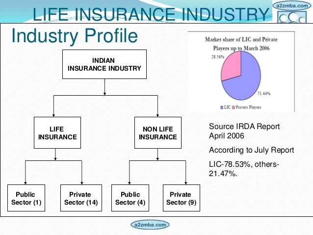 bcg matrix of reliance life insurance india Bcg matrix of aditya birla group high high low idea cellular birla sun life  insurance 20 aditya birla retail aditya birla money aditya birla.