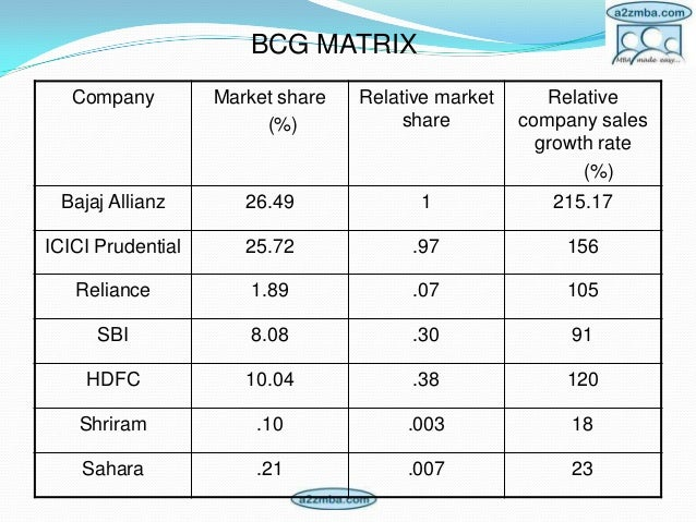 reliance life insurance company bcg matrix Cash cow is one of the four categories (quadrants) in the bcg matrix that represents a product, product line, or company with a large market share within a mature industry a cash cow can also.
