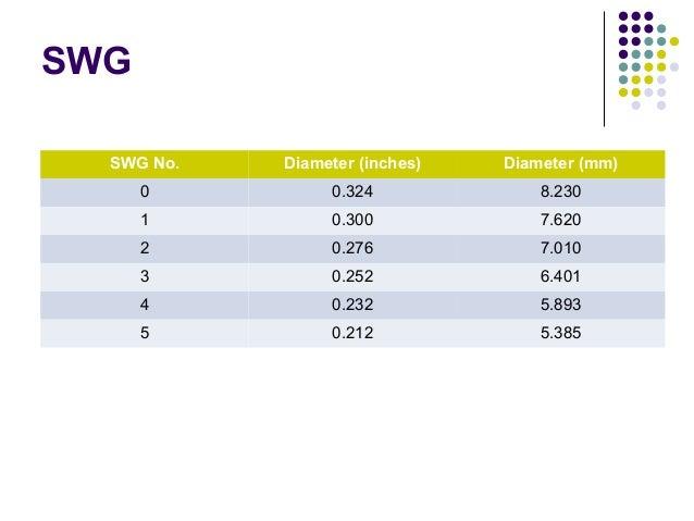 SWGSWG No. Diameter (inches) Diameter (mm)0 0.324 8.2301 0.300 7.6202 0.276 7.0103 0.252 6.4014 0.232 5.8935 0.212 5.385