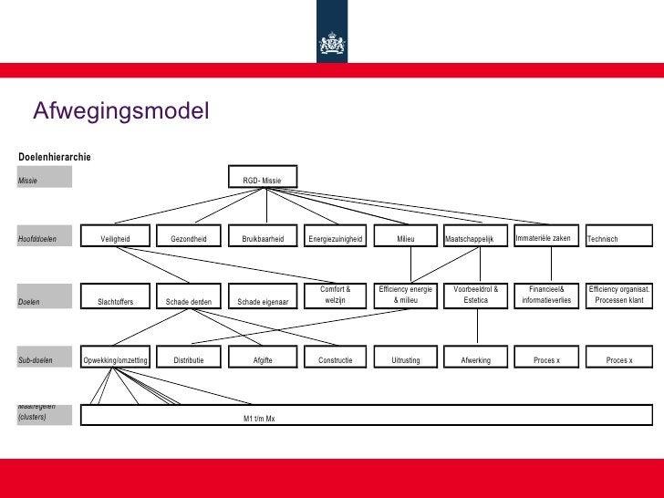 Afwegingsmodel Doelenhierarchie Missie                                               RGD- Missie     Hoofddoelen         V...