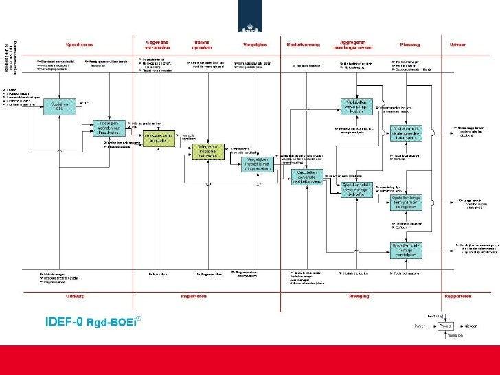 Proces-model software RgdBOEI®