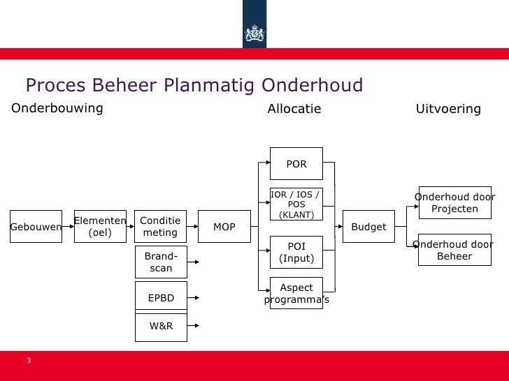 Proces Beheer Planmatig Onderhoud Onderbouwing                            Allocatie               Uitvoering              ...