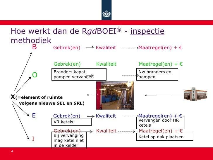 Hoe werkt dan de RgdBOEI® - inspectie methodiek          B       Gebrek(en)         Kwaliteit   Maatregel(en) + €         ...