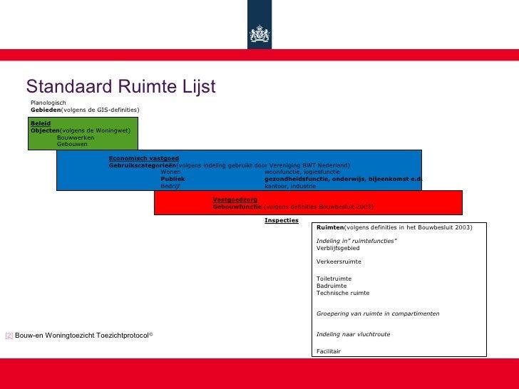 Standaard Ruimte Lijst        Planologisch        Gebieden(volgens de GIS-definities)         Beleid        Objecten(volge...