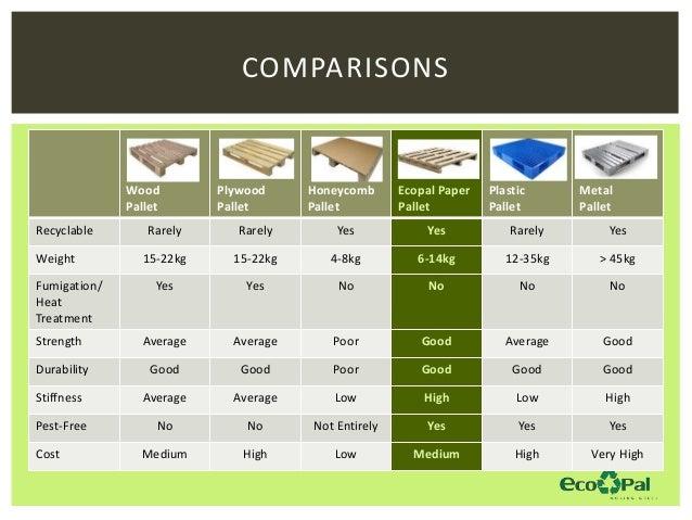 Ecopal Presentation