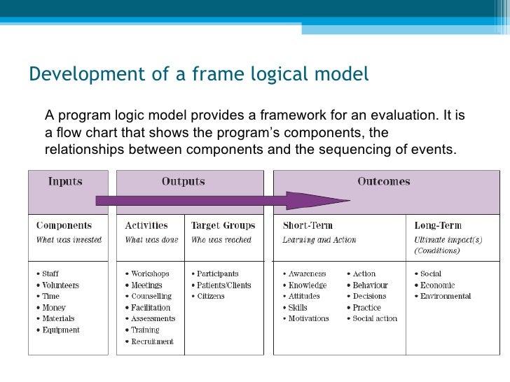 similarities between monitoring and evaluation pdf