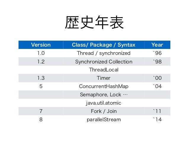 歴史年表 Version Class/ Package / Syntax Year 1.0 Thread / synchronized `96 1.2 Synchronized Collection `98 ThreadLocal 1.3 Ti...