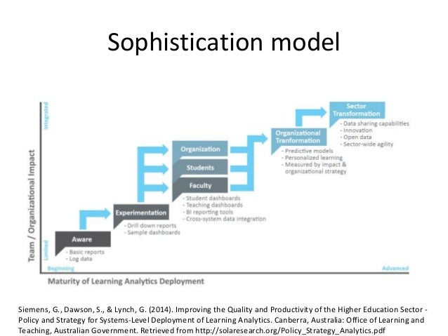 Sophistication model Siemens, G., Dawson, S., & Lynch, G. (2014). Improving the Quality and Productivity of the Higher Edu...