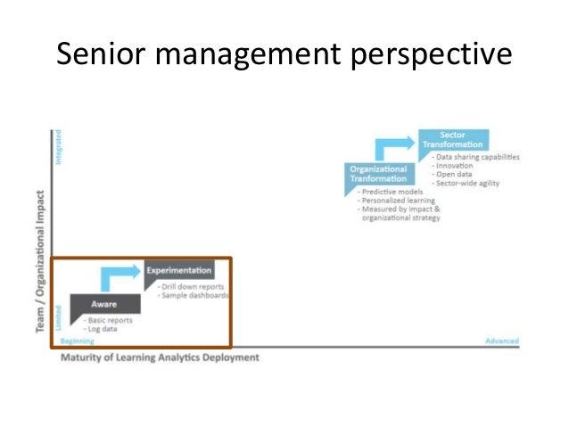 Senior management perspective