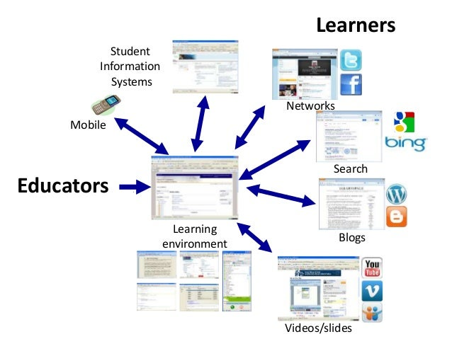 Blogs Videos/slides Mobile Search Educators Learners Networks Student Information Systems Learning environment