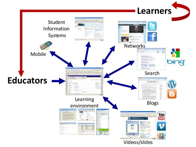 Blogs Mobile Search Networks Educators Learners Student Information Systems Learning environment Videos/slides