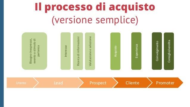 Il processo di acquisto (più realistico) http://www.skande.com/come-si-vende-online-201504.html