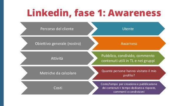 Linkedin, fase 2: Interest Interest Lead Curo il mio profilo personale e/o aziendale e chiedo contatti Quanti nuovi contat...