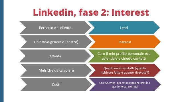 Linkedin, fase 3: Engagement Engagement Da Lead a Prospect Pubblico, condivido, commento contenuti utili (anche in InMail)...
