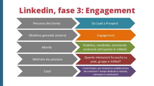 Linkedin, fase 4: Conversion Conversion Customer Propongo i miei servi/prodotti Quante opportunità? Quante andate a buon f...