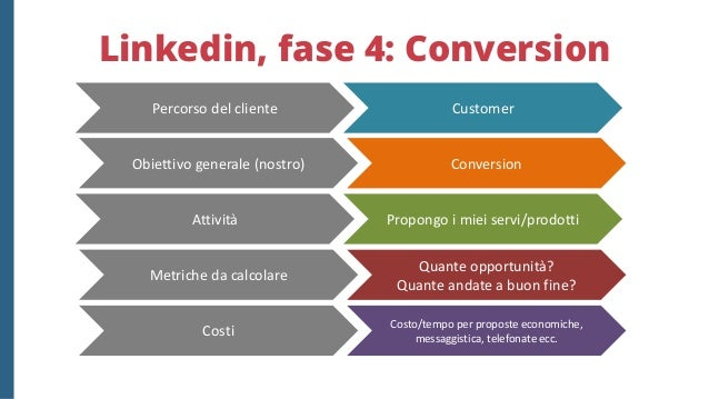 Es.2: da utente a cliente via landing page Mail Blog Social media Landing Page Offerta consegnata Nuovo lead + Customer Ma...